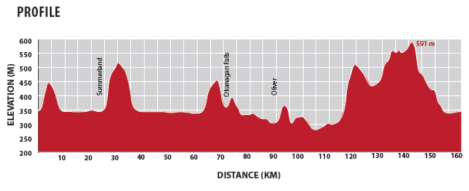 Granfondo Elevation Map